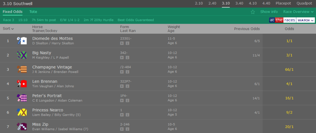 3.10 Southwell betting odds at Bet365